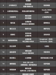 2017国产动画番剧IP报告:叶修苏苏冯宝宝攻占三次元的这一年