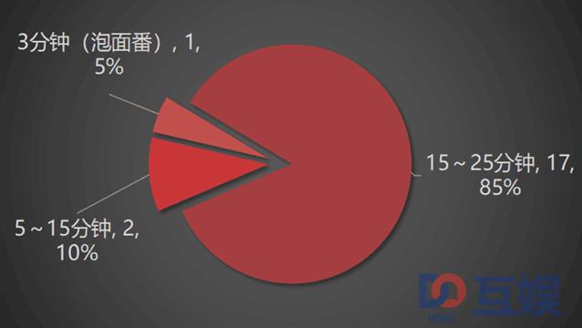 图片4:剧集长度.jpg